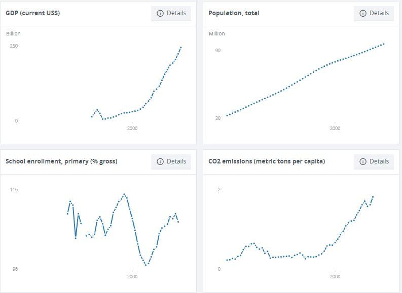 Na grafu si lze prohlédnout ukazatele hrubého domácího produktu a populačního růstu.