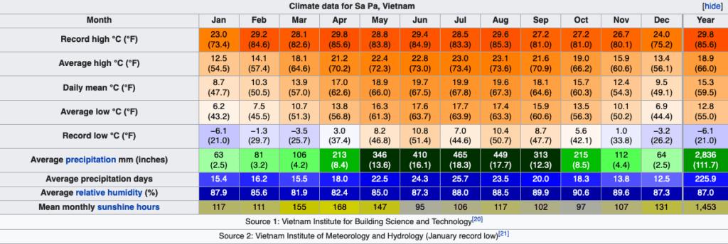 Zde vidíte nejvyšší teplotu v Sapa, průměrné denní maximum, průměrnou teplotu, průměrné denní minimum i nejnižší zaznamenanou teplotu.